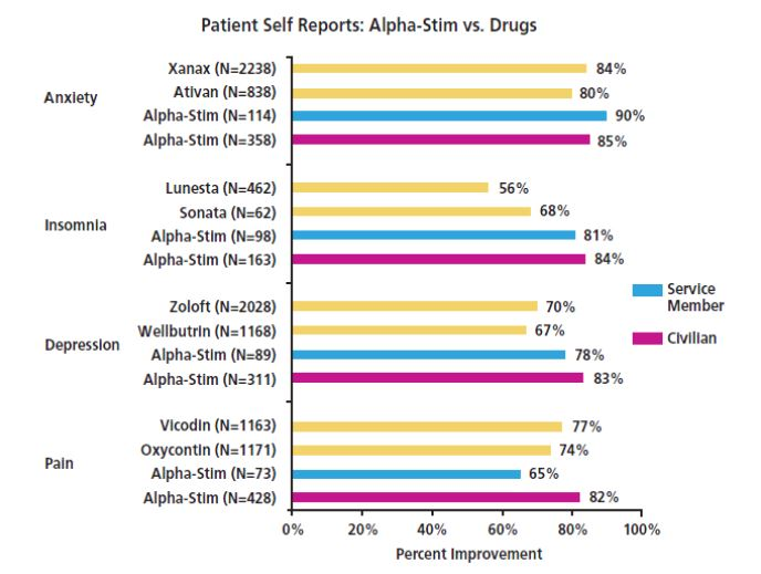Alpha Stim vs Drugs